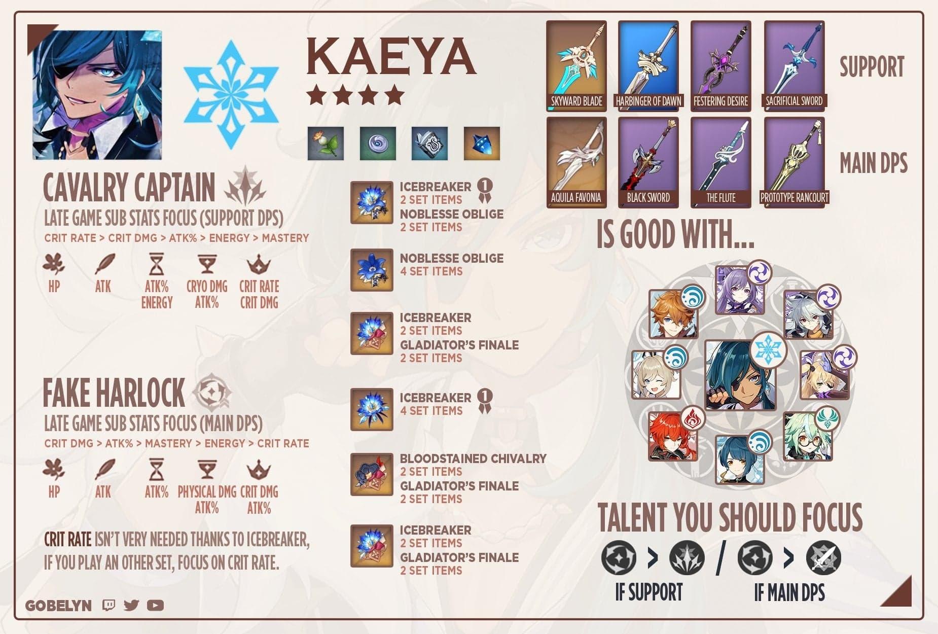physical kaeya build